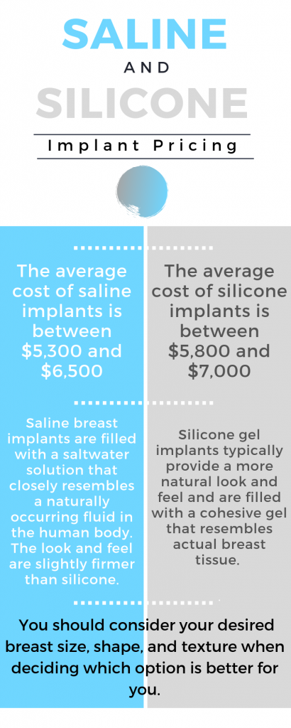 Infographic on saline and silicone implants